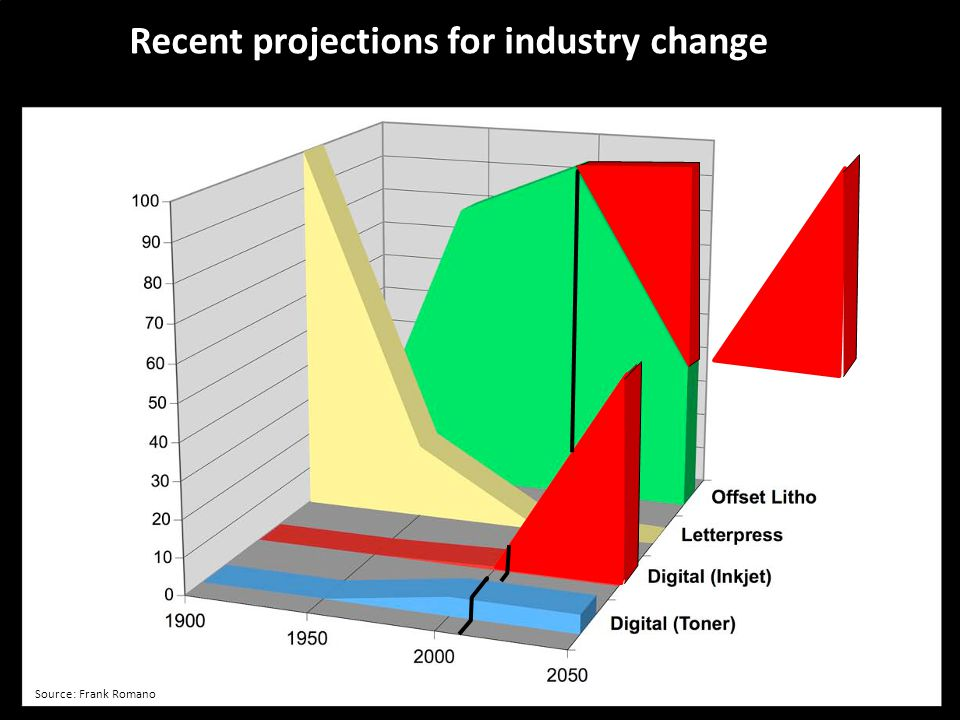 Recent projections for industry change
