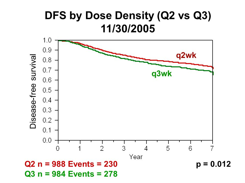 DFS by Dose Density (Q2 vs Q3) 11/30/2005 q2wk q3wk Disease-free survival Q2 n = 988 Events = 230p = 0.012 Q3 n = 984 Events = 278