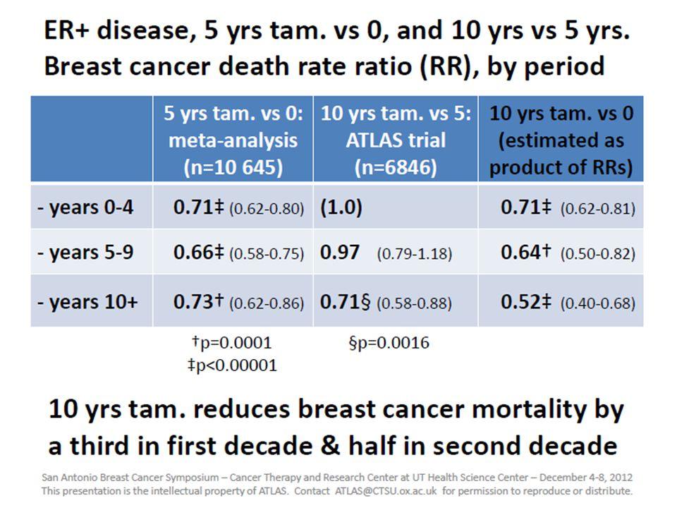 DFS by Dose Density (Q2 vs Q3) 11/30/2005 q2wk q3wk Disease-free survival Q2 n = 988 Events = 230p = 0.012 Q3 n = 984 Events = 278