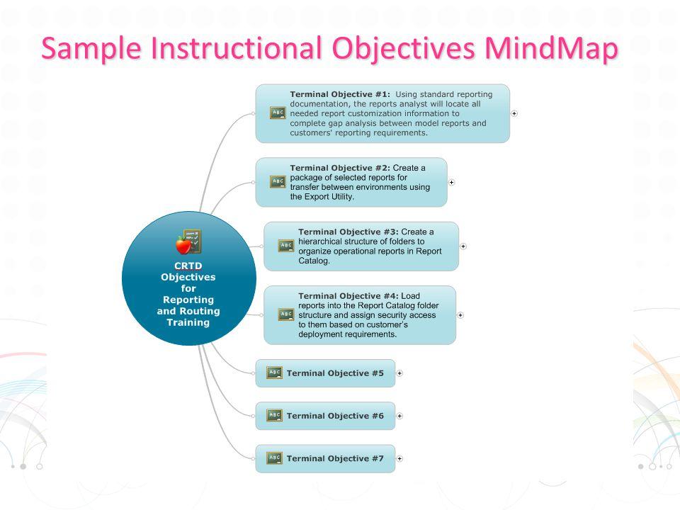 Sample Instructional Objectives MindMap