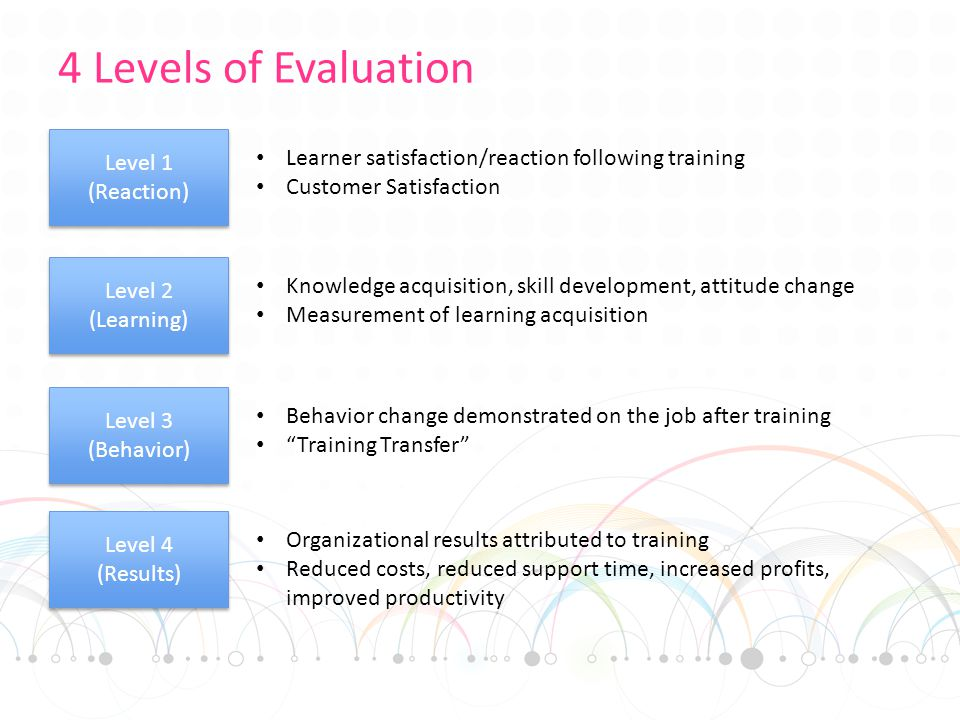 4 Levels of Evaluation Level 1 (Reaction) Learner satisfaction/reaction following training Customer Satisfaction Level 2 (Learning) Level 2 (Learning) Knowledge acquisition, skill development, attitude change Measurement of learning acquisition Level 4 (Results) Level 4 (Results) Organizational results attributed to training Reduced costs, reduced support time, increased profits, improved productivity Level 3 (Behavior) Level 3 (Behavior) Behavior change demonstrated on the job after training Training Transfer