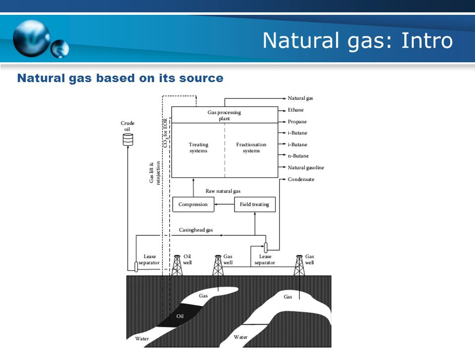 Natural gas: Intro Natural gas based on its source