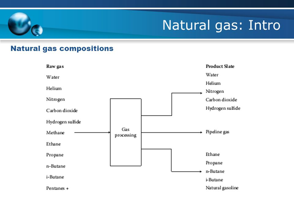 Natural gas: Intro Natural gas compositions