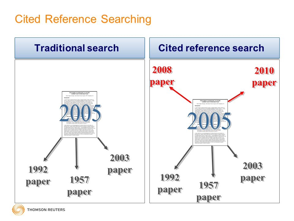 Cited Reference Searching Traditional search Cited reference search 1992 paper 1957 paper 2003 paper 1992 paper 2003 paper 1957 paper 2008 paper 2010