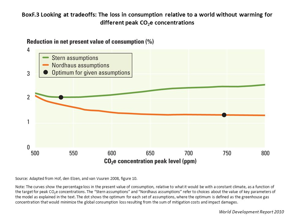 BoxF.3 Looking at tradeoffs: The loss in consumption relative to a world without warming for different peak CO 2 e concentrations Source: Adapted from Hof, den Elzen, and van Vuuren 2008, figure 10.