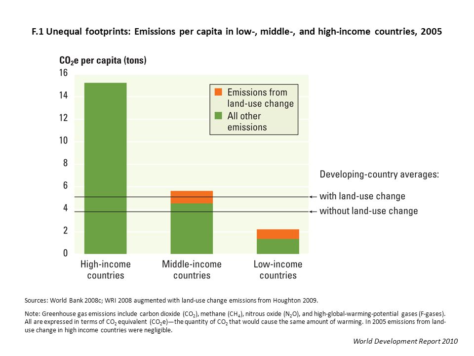F.1 Unequal footprints: Emissions per capita in low-, middle-, and high-income countries, 2005 Sources: World Bank 2008c; WRI 2008 augmented with land