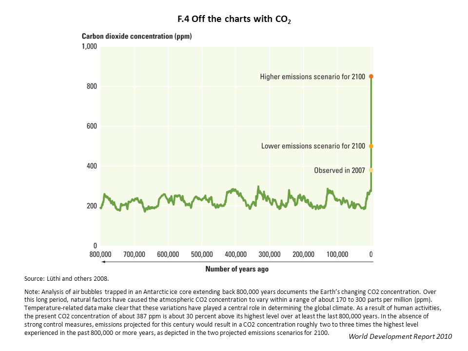 F.4 Off the charts with CO 2 World Development Report 2010 Source: Lüthi and others 2008.