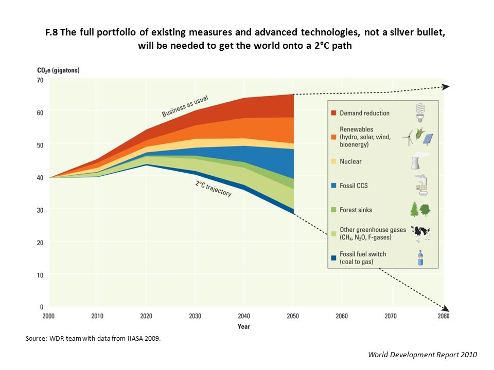 F.8 The full portfolio of existing measures and advanced technologies, not a silver bullet, will be needed to get the world onto a 2°C path World Development Report 2010 Source: WDR team with data from IIASA 2009.