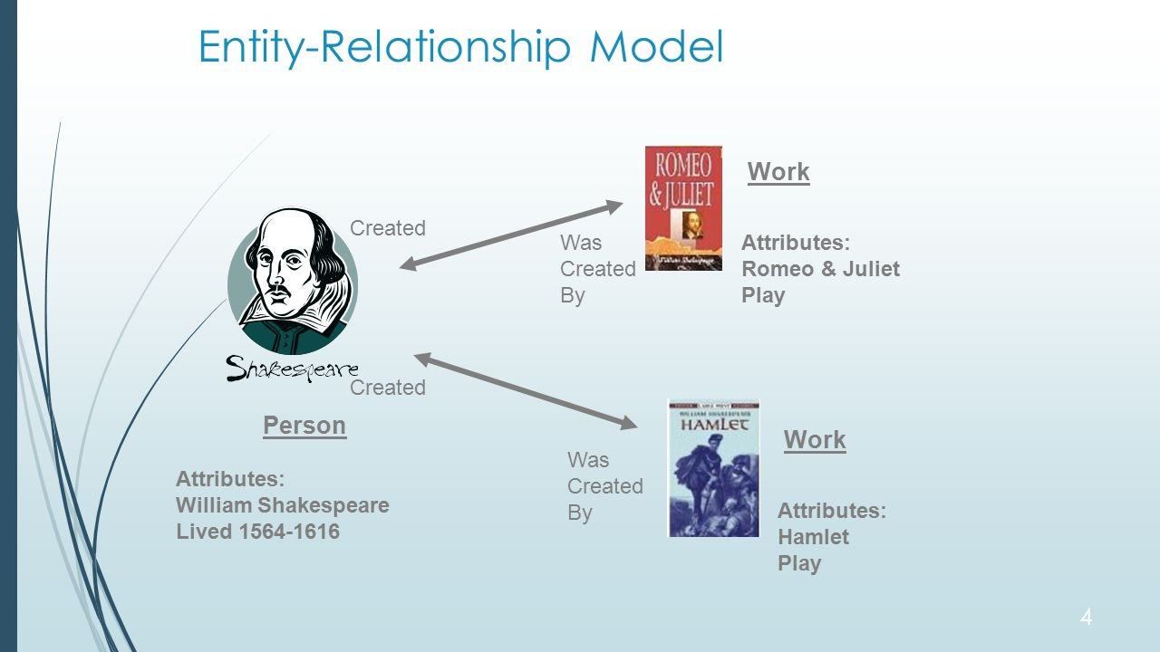 Entity-Relationship Model Person Attributes: William Shakespeare Lived 1564-1616 Work Attributes: Hamlet Play Work Attributes: Romeo & Juliet Play Created Was Created By 4