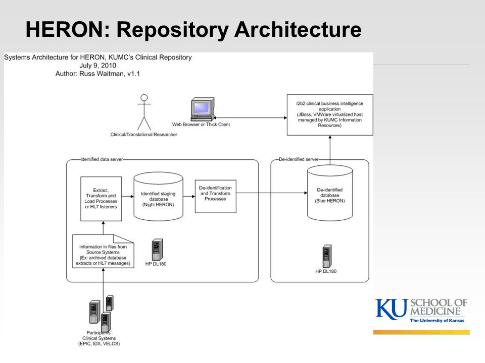 HERON: Repository Architecture
