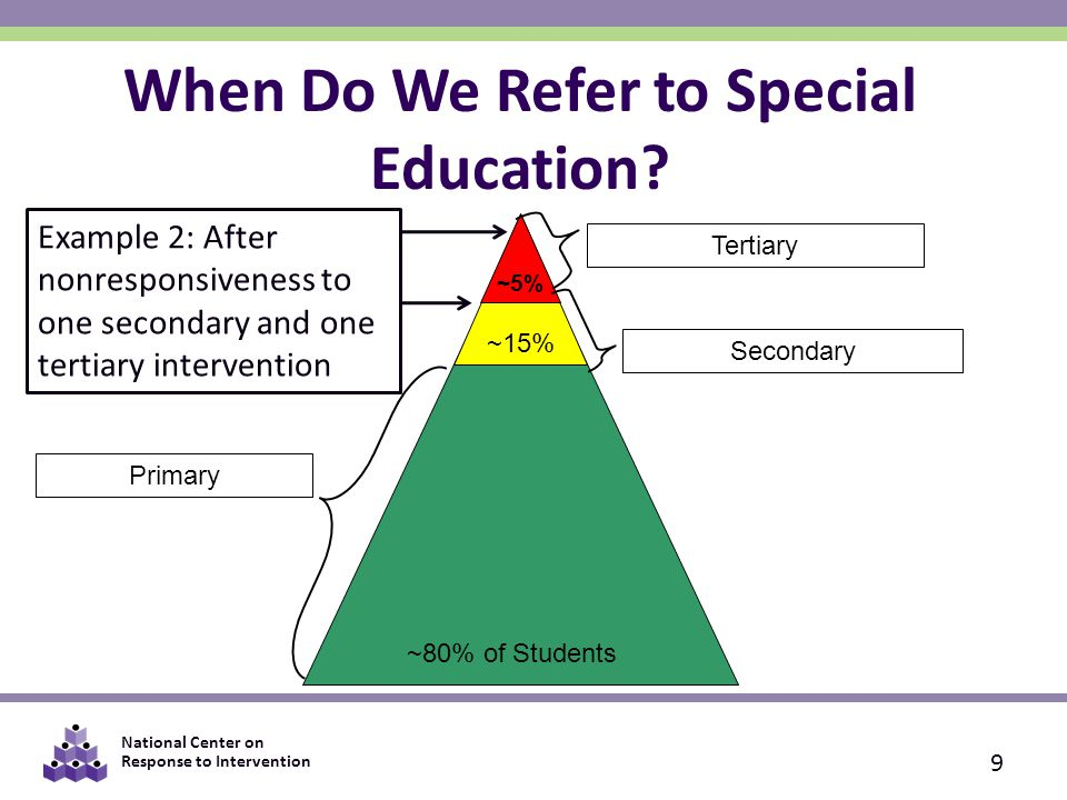 National Center on Response to Intervention 9 When Do We Refer to Special Education.