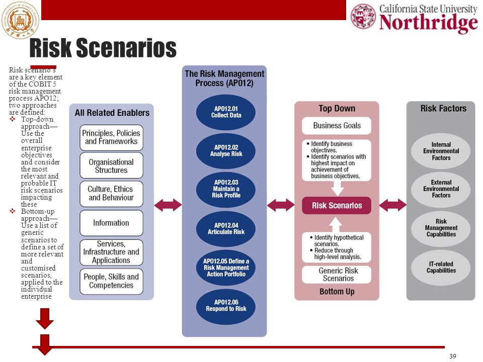 Risk Scenarios 39 Risk scenario's are a key element of the COBIT 5 risk management process APO12; two approaches are defined:  Top-down approach— Use