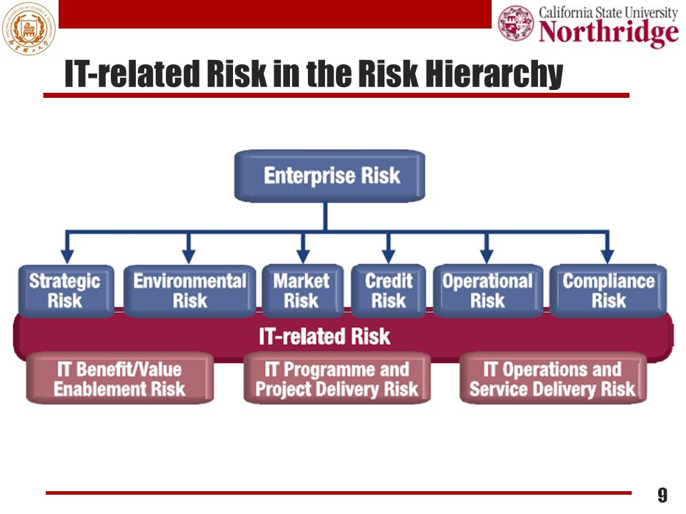 Covers IT-related Risk Management IT-related business risks cover all IT-related risks, including: Late project delivery Not achieving enough value from IT Compliance Misalignment Obsolete or inflexible IT architecture IT service delivery problems 10