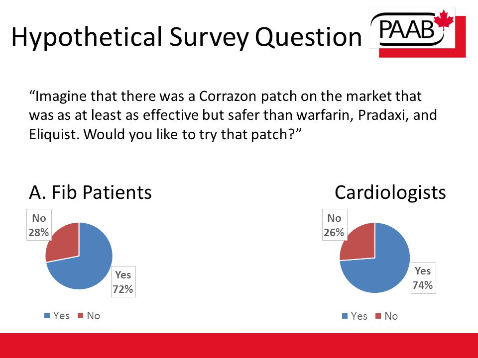 "Hypothetical Survey Question ""Imagine that there was a Corrazon patch on the market that was as at least as effective but safer than warfarin, Pradaxi"