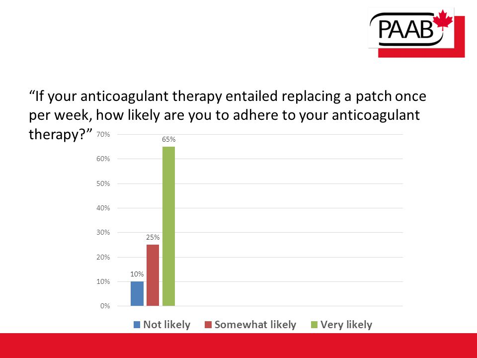 """If your anticoagulant therapy entailed replacing a patch once per week, how likely are you to adhere to your anticoagulant therapy?"""