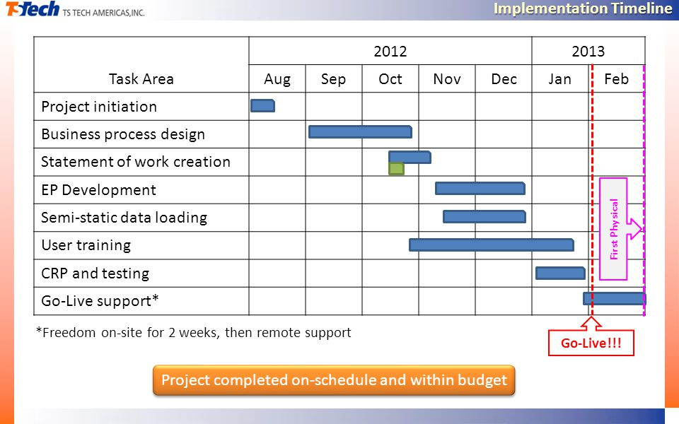 Implementation Timeline Task Area 20122013 AugSepOctNovDecJanFeb Project initiation Business process design Statement of work creation EP Development Semi-static data loading User training CRP and testing Go-Live support* *Freedom on-site for 2 weeks, then remote support Go-Live!!.