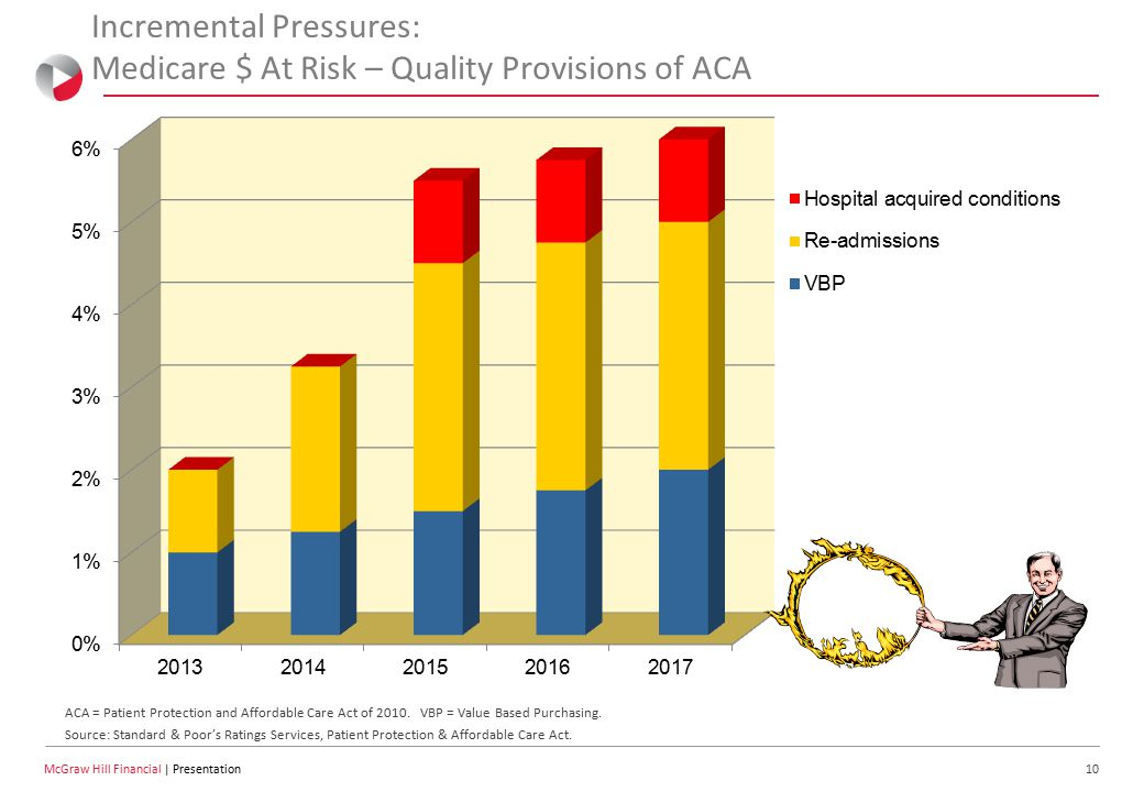 10 McGraw Hill Financial | Presentation Incremental Pressures: Medicare $ At Risk – Quality Provisions of ACA ACA = Patient Protection and Affordable Care Act of 2010.