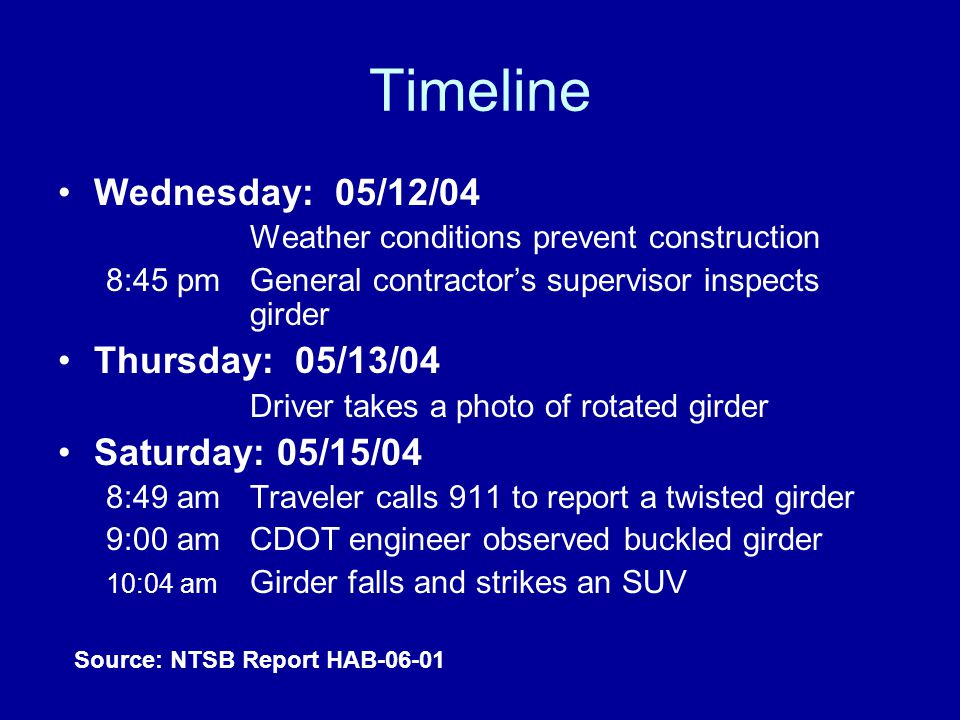 Timeline Wednesday: 05/12/04 Weather conditions prevent construction 8:45 pm General contractor's supervisor inspects girder Thursday: 05/13/04 Driver takes a photo of rotated girder Saturday: 05/15/04 8:49 am Traveler calls 911 to report a twisted girder 9:00 am CDOT engineer observed buckled girder 10:04 am Girder falls and strikes an SUV Source: NTSB Report HAB-06-01