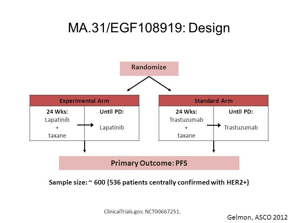 MA.31/EGF108919: Design ClinicalTrials.gov. NCT00667251. Randomize Experimental Arm 24 Wks: Lapatinib + taxane Until PD: Lapatinib Standard Arm 24 Wks