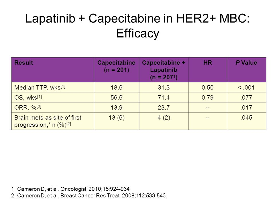 ResultCapecitabine (n = 201) Capecitabine + Lapatinib (n = 207 † ) HRP Value Median TTP, wks [1] 18.631.30.50<.001 OS, wks [1] 56.671.40.79.077 ORR, %