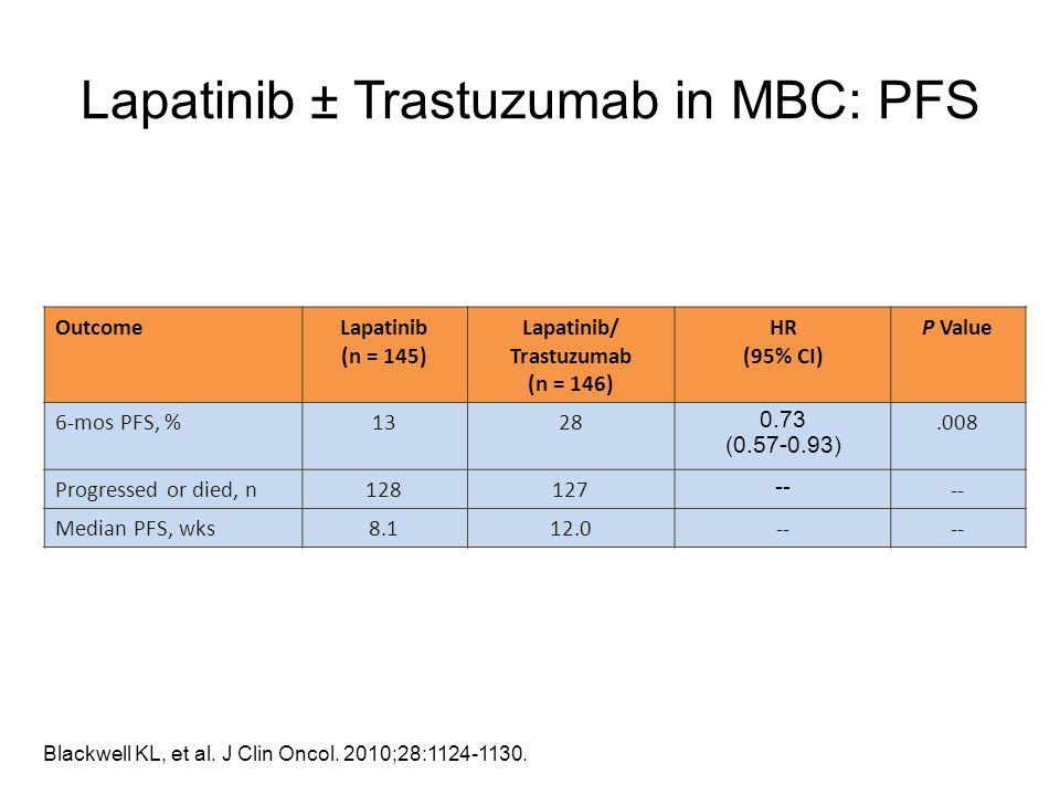 Lapatinib ± Trastuzumab in MBC: PFS OutcomeLapatinib (n = 145) Lapatinib/ Trastuzumab (n = 146) HR (95% CI) P Value 6-mos PFS, %1328 0.73 (0.57-0.93).