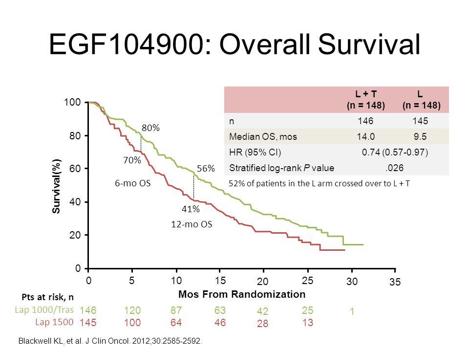 EGF104900: Overall Survival L + T (n = 148) L (n = 148) n146145 Median OS, mos14.09.5 HR (95% CI)0.74 (0.57-0.97) Stratified log-rank P value.026 52%