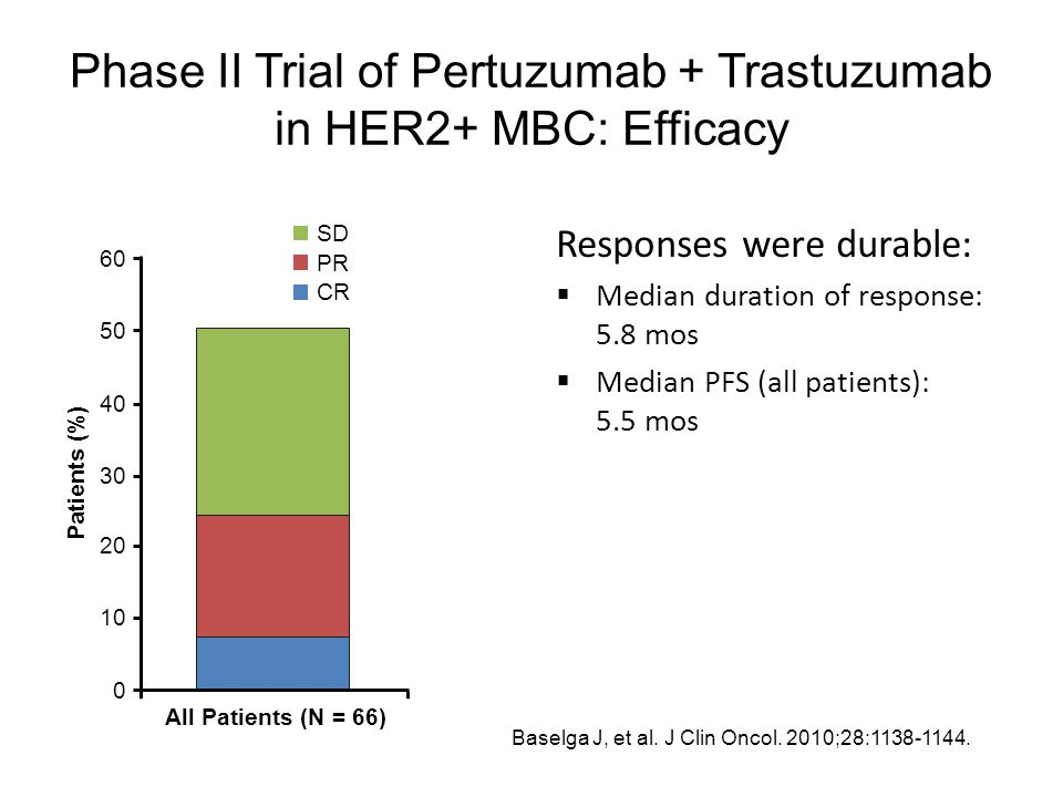 Phase II Trial of Pertuzumab + Trastuzumab in HER2+ MBC: Efficacy Responses were durable:  Median duration of response: 5.8 mos  Median PFS (all pat