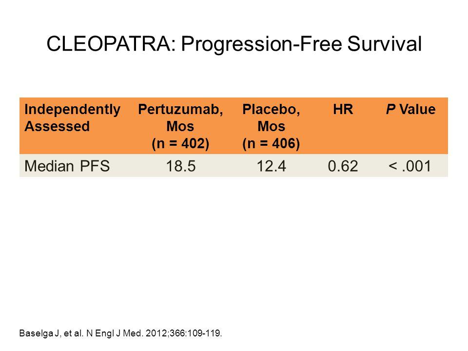Independently Assessed Pertuzumab, Mos (n = 402) Placebo, Mos (n = 406) HRP Value Median PFS18.512.40.62<.001 Baselga J, et al. N Engl J Med. 2012;366
