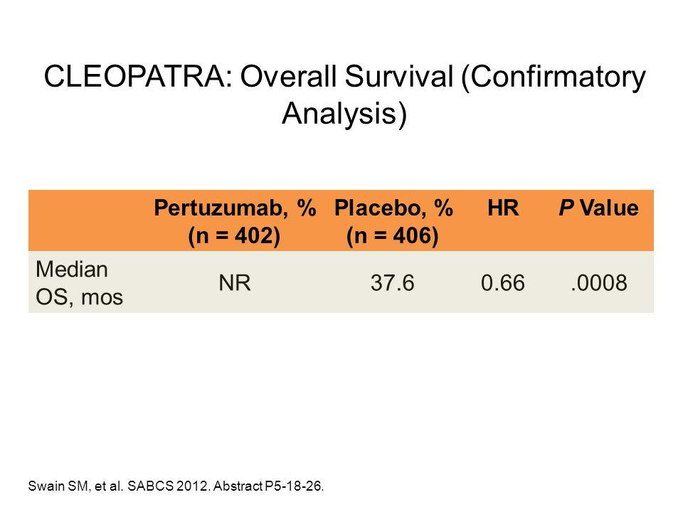 Pertuzumab, % (n = 402) Placebo, % (n = 406) HRP Value Median OS, mos NR37.60.66.0008 Swain SM, et al. SABCS 2012. Abstract P5-18-26. CLEOPATRA: Overa