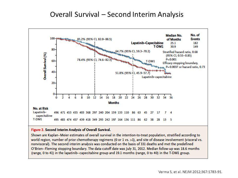 Overall Survival – Second Interim Analysis Verma S, et al. NEJM 2012;367:1783-91.