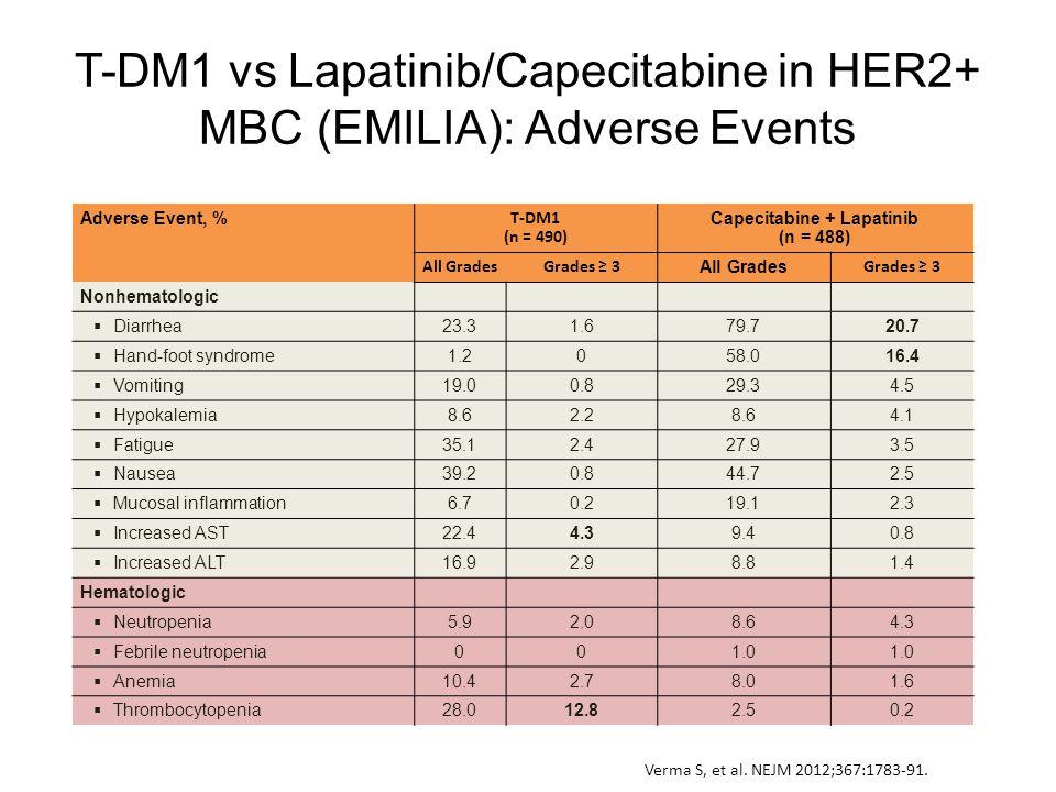 T-DM1 vs Lapatinib/Capecitabine in HER2+ MBC (EMILIA): Adverse Events Adverse Event, % T-DM1 (n = 490) Capecitabine + Lapatinib (n = 488) All GradesGr