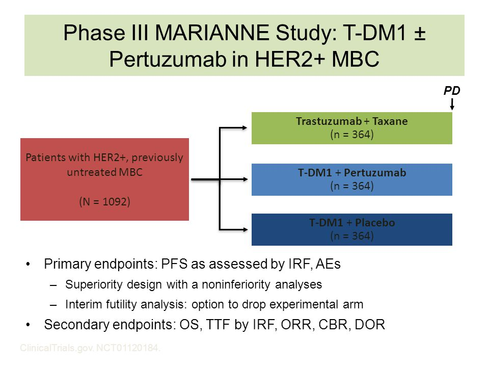 Phase III MARIANNE Study: T-DM1 ± Pertuzumab in HER2+ MBC Primary endpoints: PFS as assessed by IRF, AEs –Superiority design with a noninferiority ana