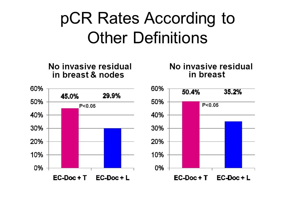 No invasive residual in breast & nodes P<0.05 No invasive residual in breast P<0.05 pCR Rates According to Other Definitions This presentation is the