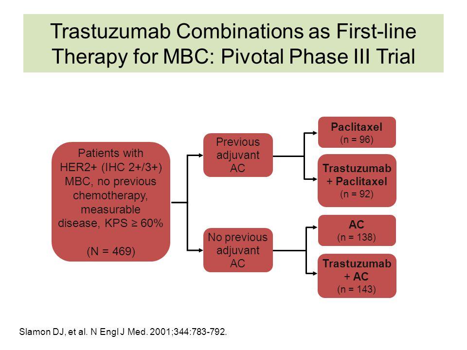 Trastuzumab in MBC: The Pivotal Trial TreatmentObjective Response Rate, % Median TTP, MosMedian OS, Mos Chemo324.620.3 Chemo + Trastuzumab 507.425.1 Slamon DJ, et al.