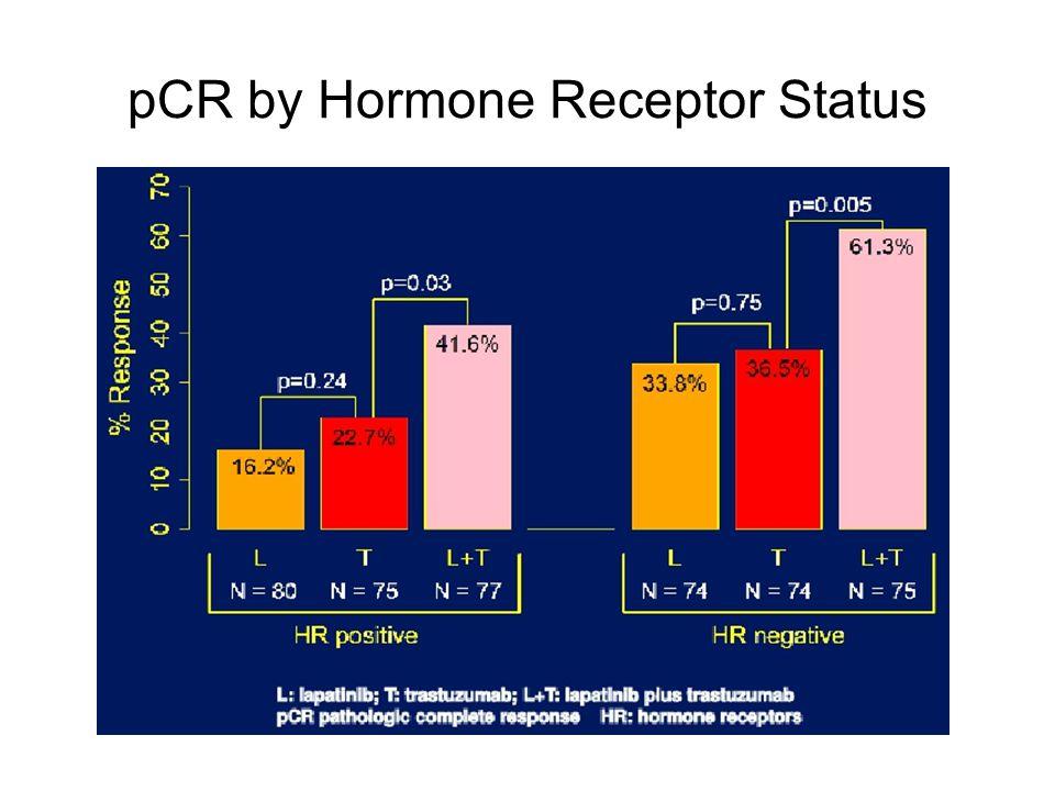pCR by Hormone Receptor Status Baselga J, et al. Cancer Res. 2010;70 (24 Suppl): Abstract S3-3.