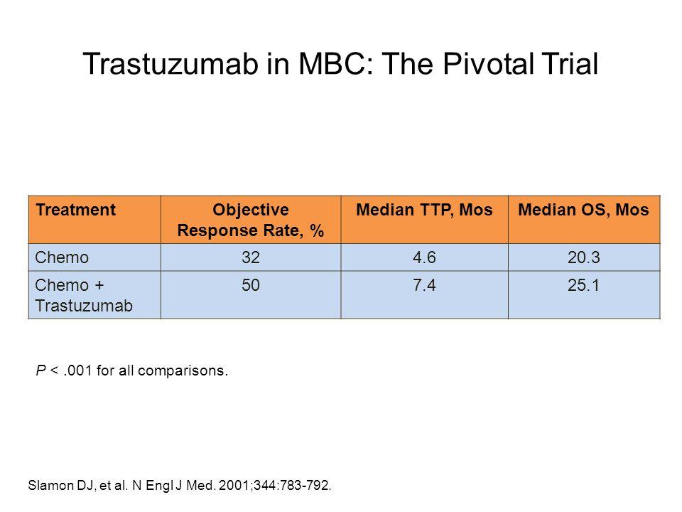 Trastuzumab in MBC: The Pivotal Trial TreatmentObjective Response Rate, % Median TTP, MosMedian OS, Mos Chemo324.620.3 Chemo + Trastuzumab 507.425.1 S