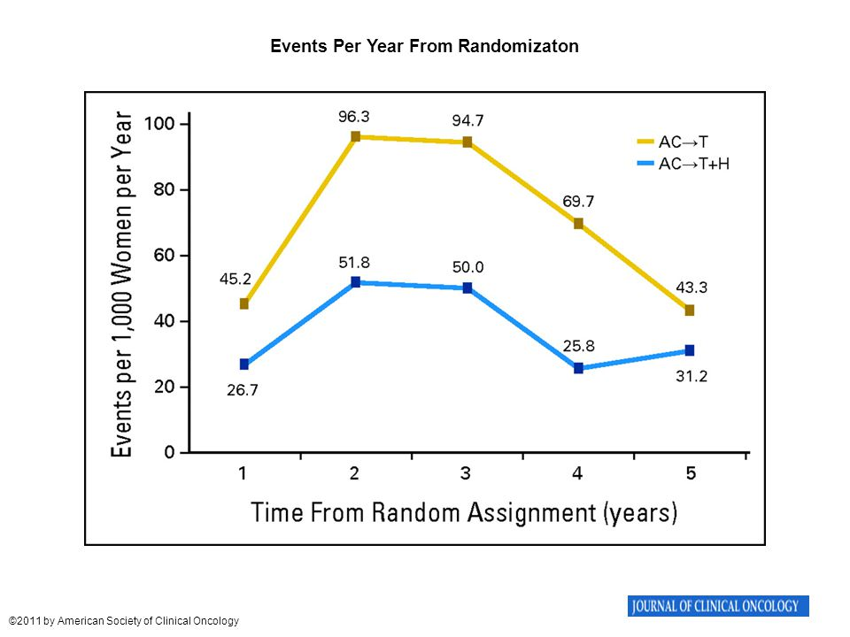 Events Per Year From Randomizaton Perez E A et al. JCO 2011;29:3366-3373 ©2011 by American Society of Clinical Oncology