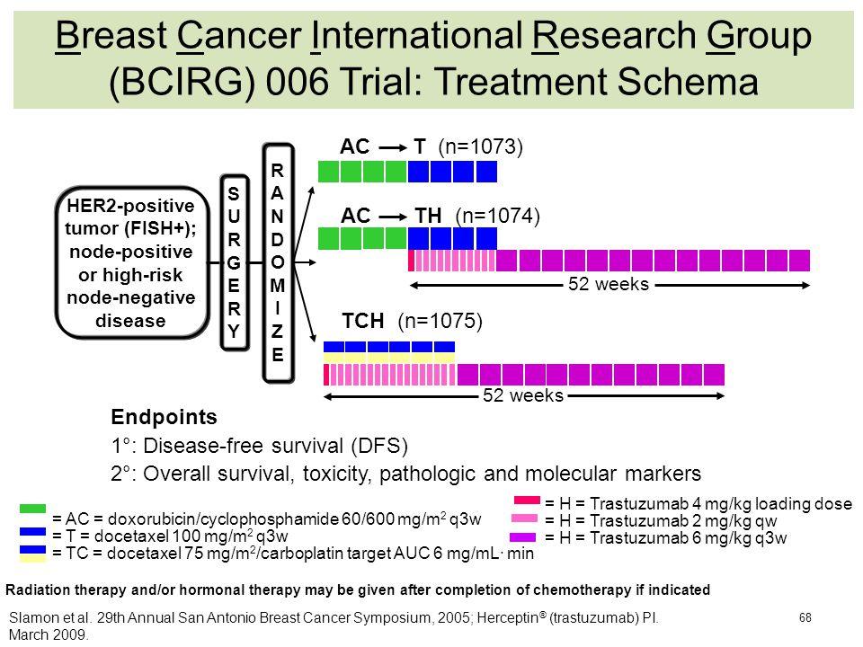 Breast Cancer International Research Group (BCIRG) 006 Trial: Treatment Schema 68 Slamon et al. 29th Annual San Antonio Breast Cancer Symposium, 2005;