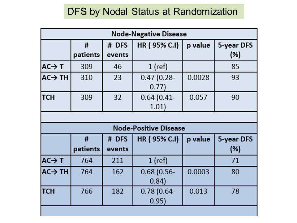 DFS by Nodal Status at Randomization