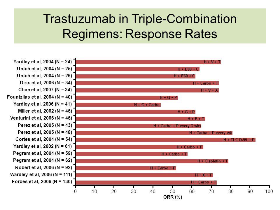 Trastuzumab in Triple-Combination Regimens: Response Rates ORR (%) H + Carbo + T H + V + T H + E90 + C H + E60 + C H + Carbo + T H + V + X H + G + P H