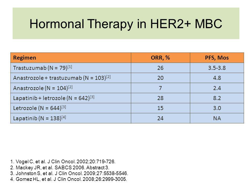 NCCTG N9831 Trial Incorporating Trastuzumab in Adjuvant Therapy CP1270832-60 RANDOMIZERANDOMIZE HER2 positive (FISH+ or IHC 3+) Group A Group C Group B AC T T H H T = AC(doxorubicin/cyclophosphamide 60/600 mg/m 2 q3w × 4) = T(paclitaxel 80 mg/m 2 /wk × 12) = H(trastuzumab 4 mg/kg loading dose + 2 mg/kg/wk × 51) n=3,505