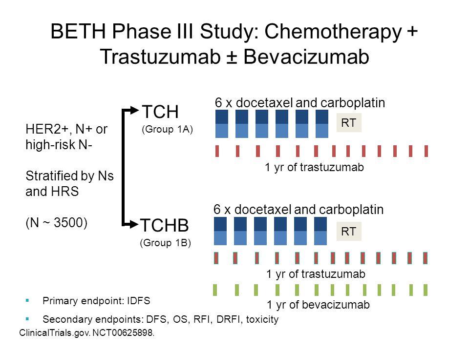 6 x docetaxel and carboplatin 1 yr of trastuzumab TCHB (Group 1B) 1 yr of bevacizumab RT 6 x docetaxel and carboplatin 1 yr of trastuzumab TCH (Group