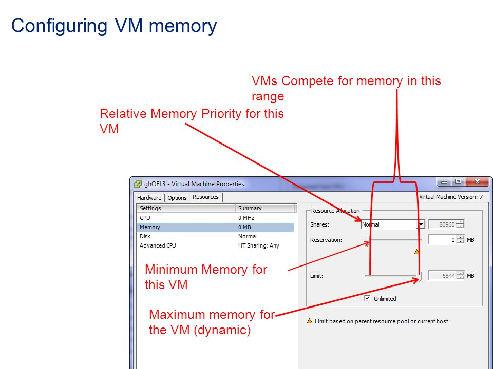 Configuring VM memory Relative Memory Priority for this VM Minimum Memory for this VM VMs Compete for memory in this range Maximum memory for the VM (dynamic)