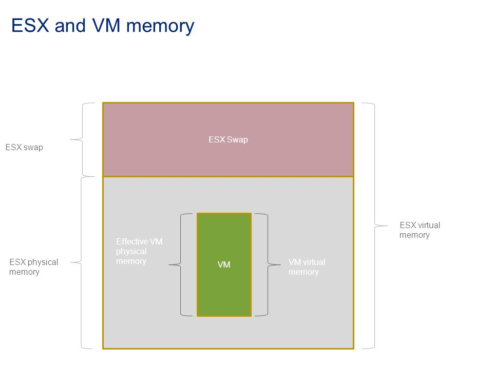 ESX Swap ESX virtual memory ESX physical memory VM VM virtual memory ESX swap Effective VM physical memory ESX and VM memory