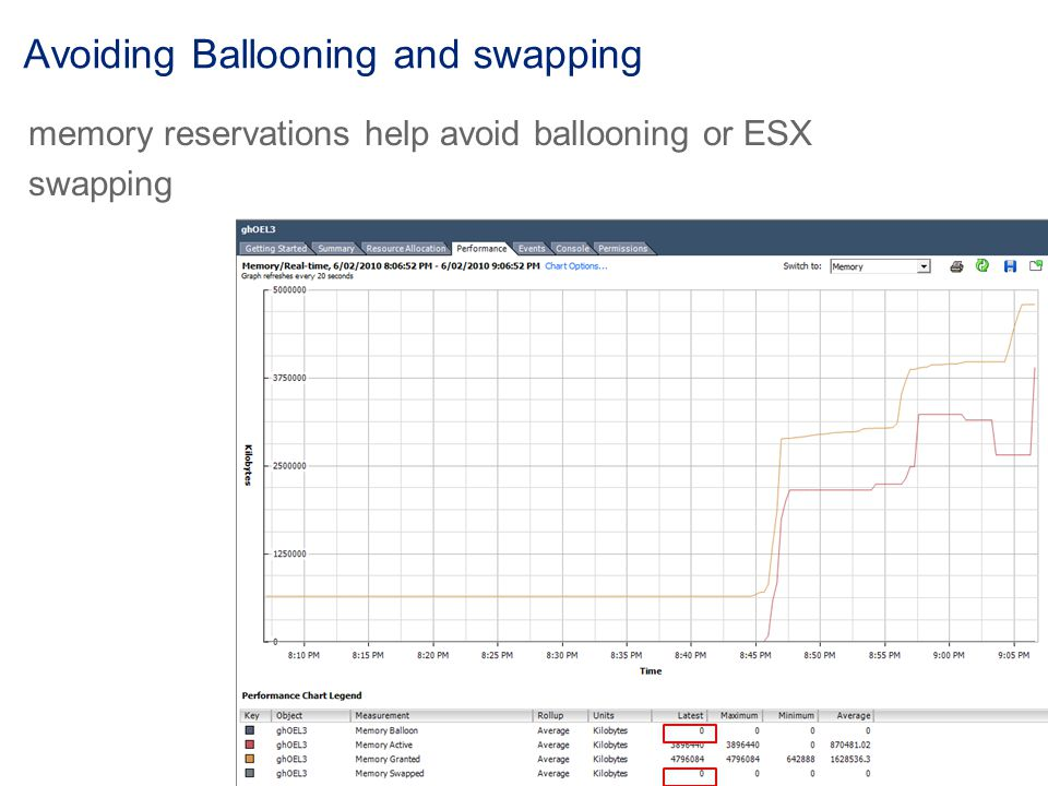 Avoiding Ballooning and swapping memory reservations help avoid ballooning or ESX swapping