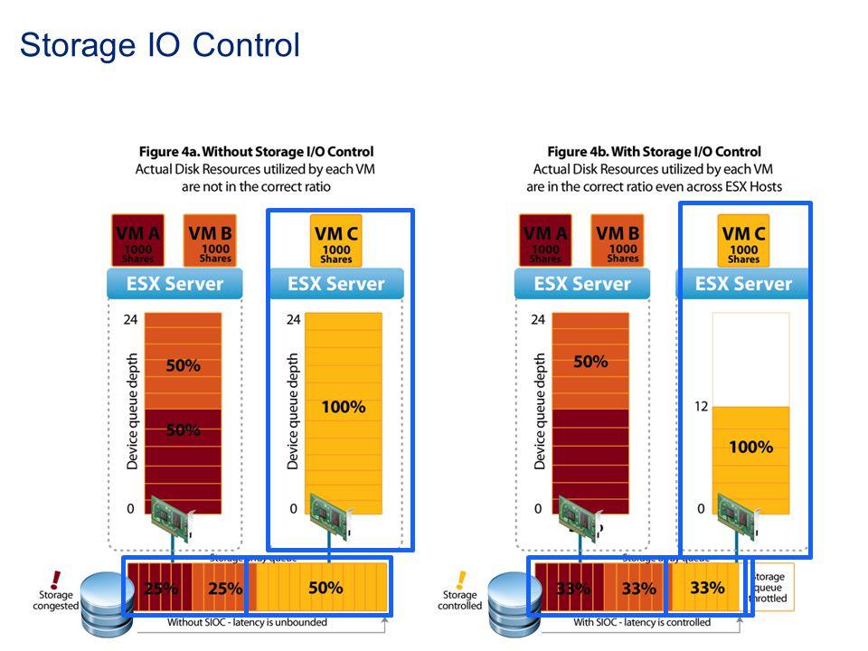 Storage IO Control
