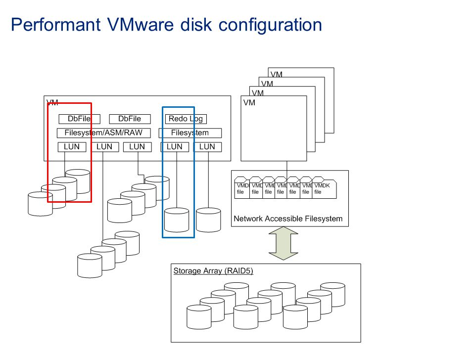 Performant VMware disk configuration