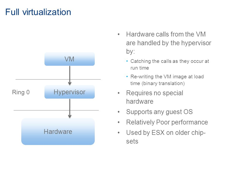 Full virtualization Hardware calls from the VM are handled by the hypervisor by: Catching the calls as they occur at run time Re-writing the VM image at load time (binary translation) Requires no special hardware Supports any guest OS Relatively Poor performance Used by ESX on older chip- sets VM Hypervisor Hardware Ring 0