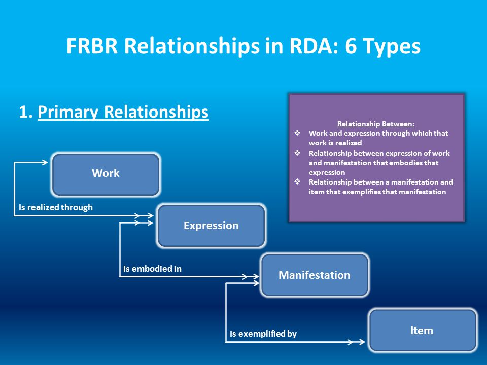 FRBR Relationships in RDA: 6 Types Relationship Between:  Work and expression through which that work is realized  Relationship between expression o