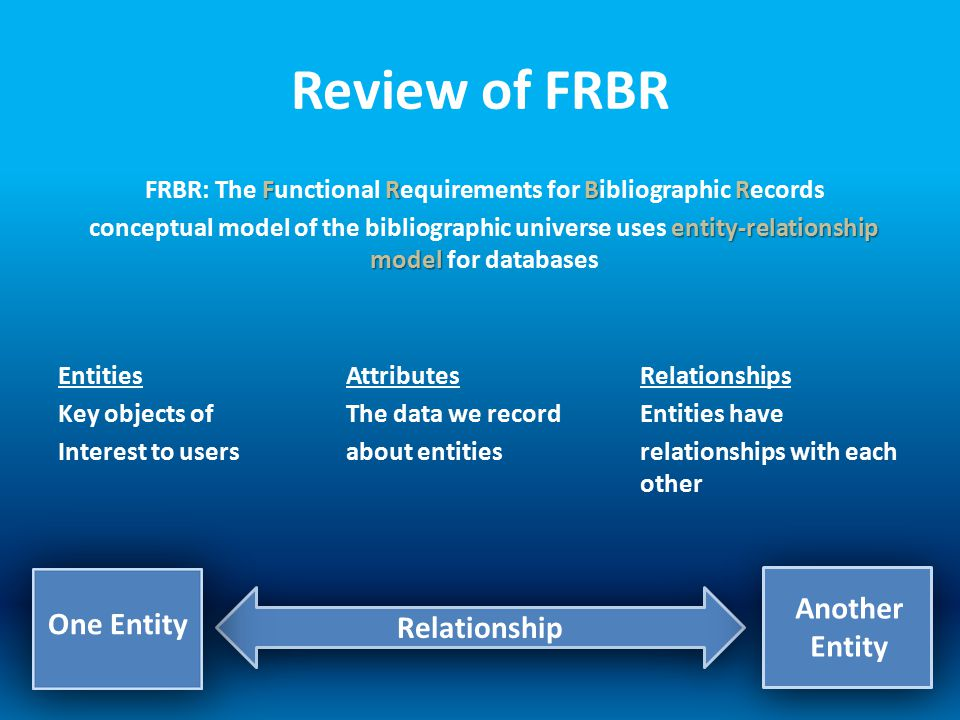 Review of FRBR FRBR FRBR: The Functional Requirements for Bibliographic Records entity-relationship model conceptual model of the bibliographic universe uses entity-relationship model for databases Entities Attributes Relationships Key objects of The data we record Entities have Interest to users about entities relationships with each other One Entity Another Entity Relationship